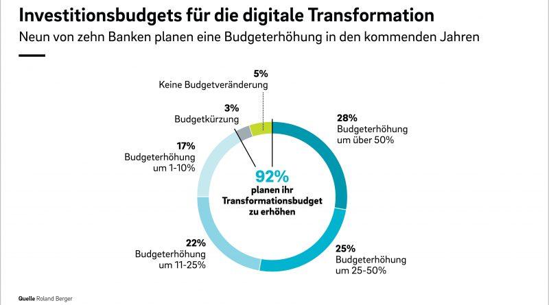 Die Digitalisierung im Retail Banking nimmt Fahrt auf…